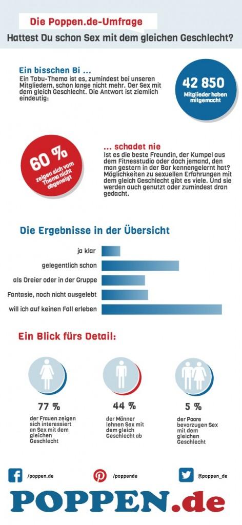 Umfrage SexGeschlecht (1)