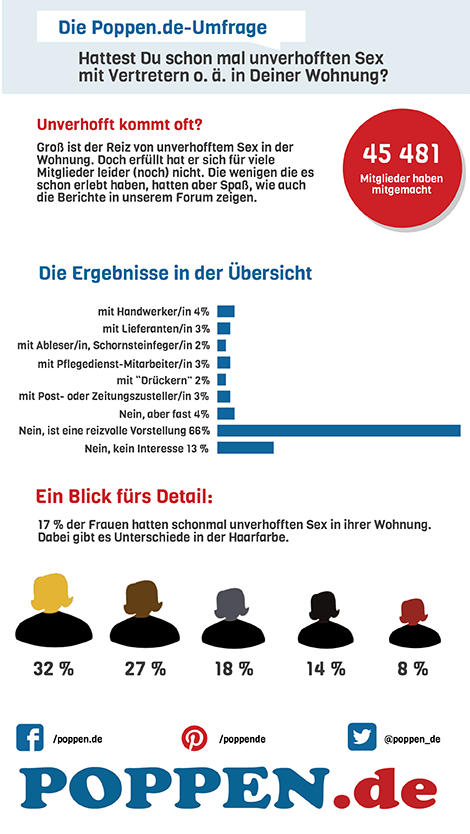 Umfrage_Unverhofft